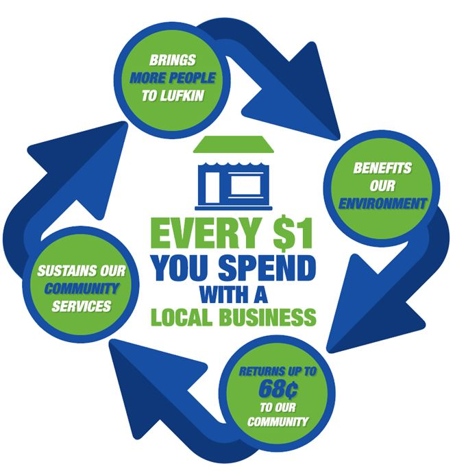 Love Lufkin Graphic - every dollar you spend with a local business reinvests 68 cents in our community